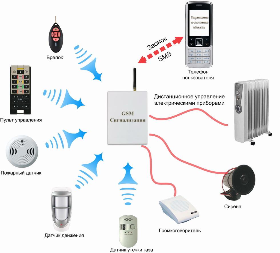 устройство охранной сигнализации на примере GSM сигнализации