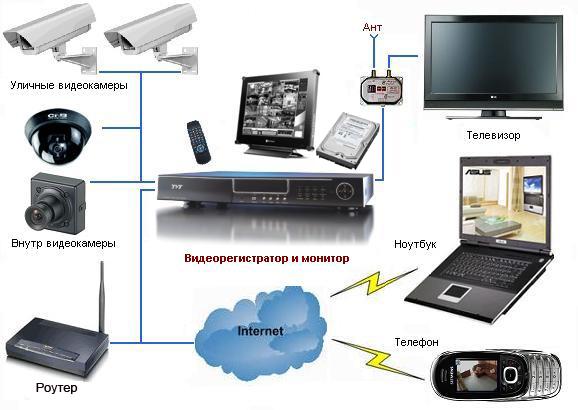 Системы видеонаблюдения купить